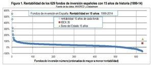 Rentabilidad fondos de inversion espanoles col