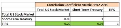 Matriz de coeficientes de correlación