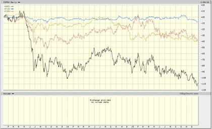 Rentabilidad a 3 años ILBs Aggregate y short term bonds