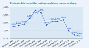Evolucion rentabilidad media depositos col