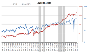 Sp500 vs eps log col