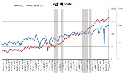 Sp500 vs eps log foro