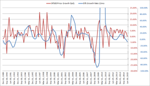Growth sp500 vs eps 1 col