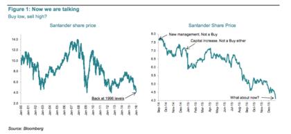 Santander precios foro