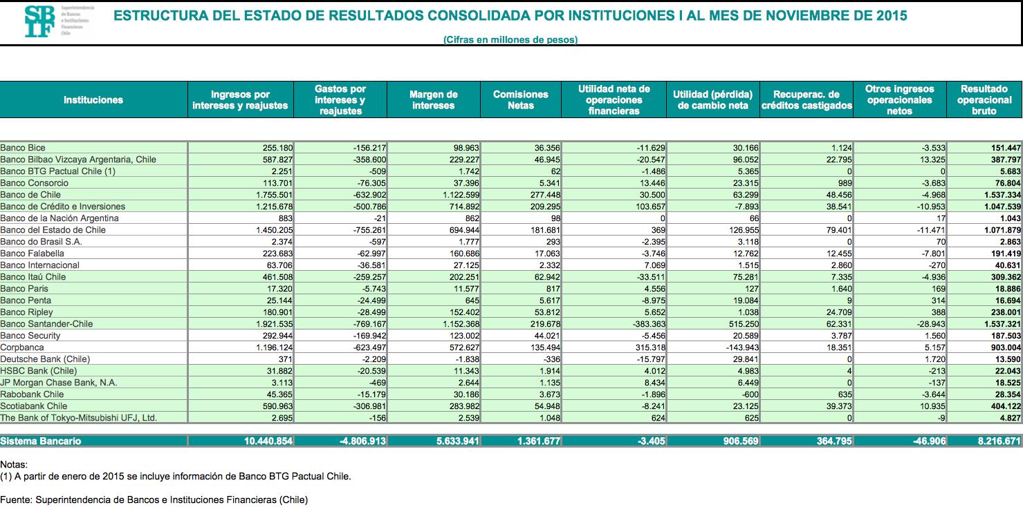 Mejores Bancos De Chile 2017 Rankia