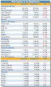 Mercados mixtos pero sin cambios thumb