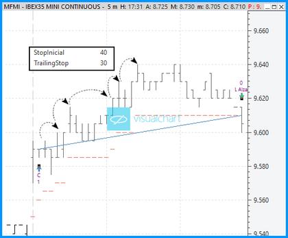 Ibex trading foro