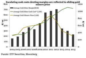 Coste produccion oro col