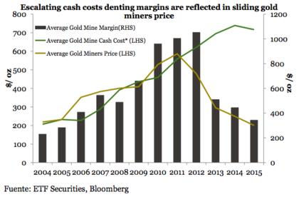 Coste produccion oro foro