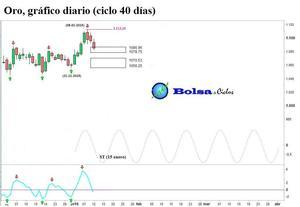 Oro ciclo 40 d%c3%adas 13012016 col