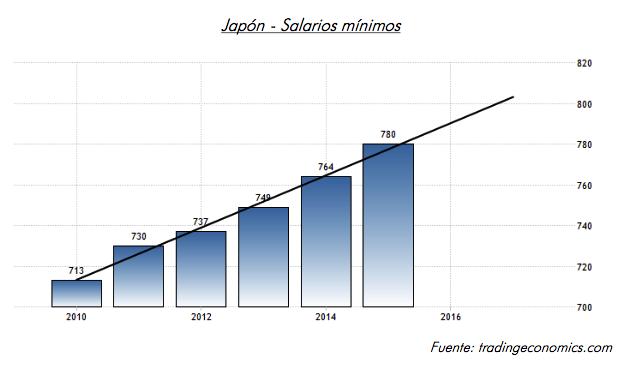 salarios minimos japon