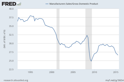 Manufacturers sales to gdp foro