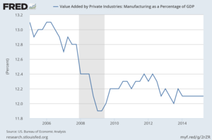 Value added by private industries manufacturing as a percentage of gdp col