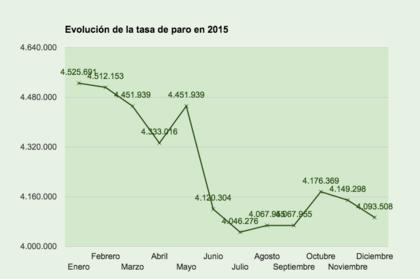 Evolucion tasa de paro 2015 foro