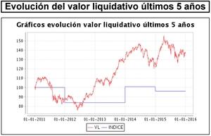 Bestinver valor liquidativo 5 a%c3%b1os col