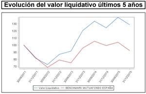 Mutuafondo valor liquidativo 5 a%c3%b1os col