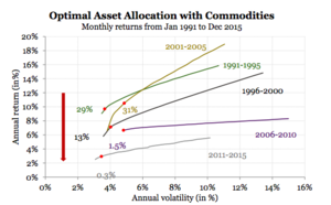 Asset allocation materias primas col