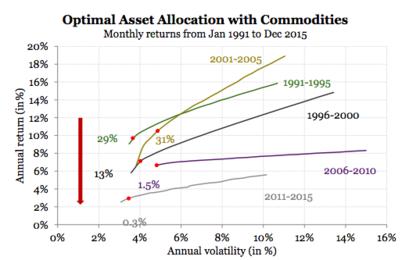 Asset allocation materias primas foro