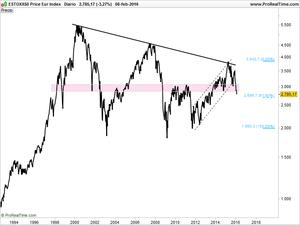 Estoxx50 price eur index 16 02 08 i col