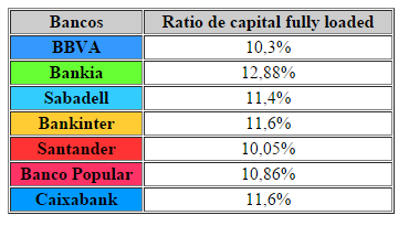 Solvencia bancos foro
