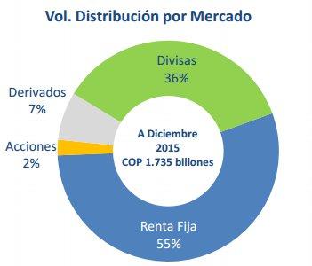 Principales valores negociados en la BVC en 2015