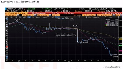 Evolucion yuan foro