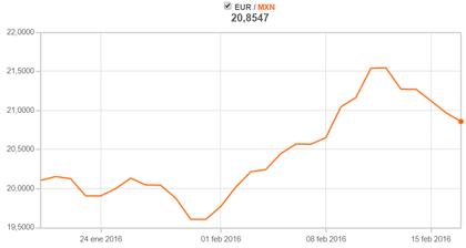 Encuentra la tasa de cambio actual del Euro Peso argentino y disfruta del Conversor, Gráficos, Datos Históricos, Análisis Técnico del EUR ARS y Noticias.