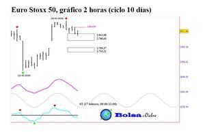 Euro stoxx 50 ciclo 10 d%c3%adas 16022016 col