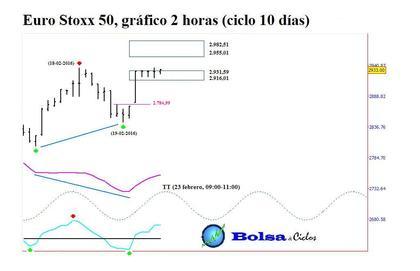 Euro stoxx 50 ciclo 10 d%c3%adas 22022016 foro