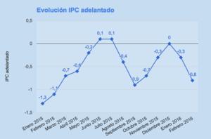 Evolucion ipc adelantado col