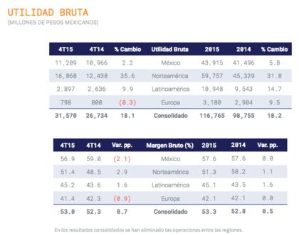 Grupo Bimbo México Utilidad 2015