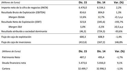 Resultados 2015 fcc foro