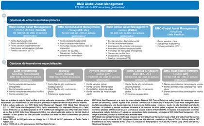 Bmo.asset.management foro