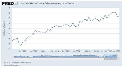 Crecimiento venta coches camionetas foro