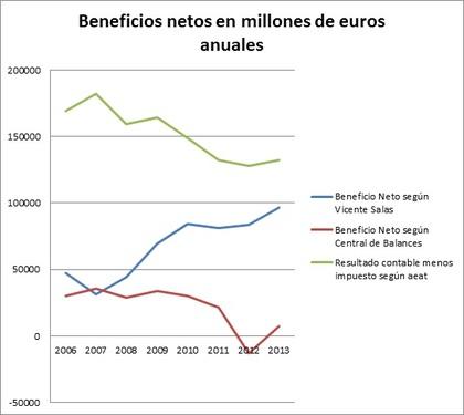 Beneficios netos anuales segun hacienda ine y vicente salas fum%c3%a1s foro