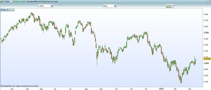 Eurostoxx video semanal quemen la cartera foro
