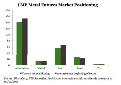 Trading futuros metales industriales foro