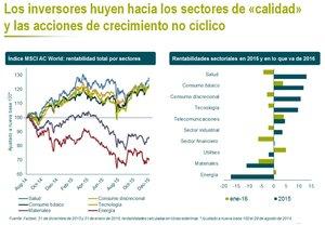 M g huida inversores a sectores calidad yaccines creciemiento no ciclico col