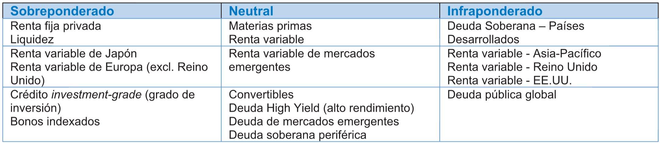 Perspectivas global BMO Global Asset Management