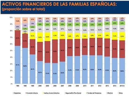 Inversion en fondos 2015 foro