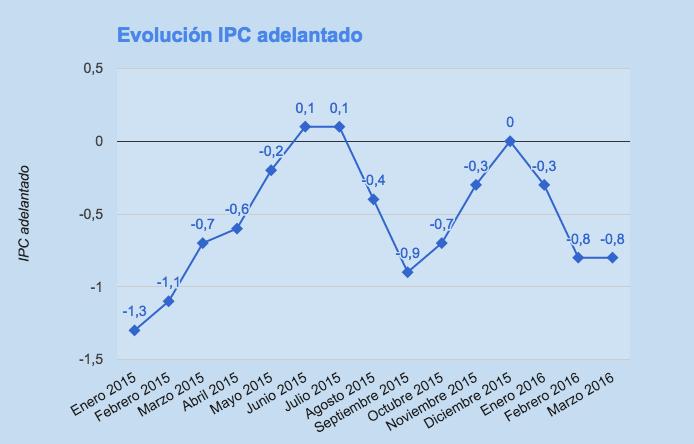 IPC adelantado enero 2016