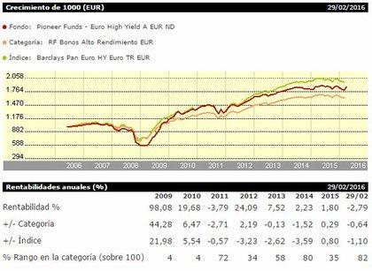 Pioneer euro high yield foro