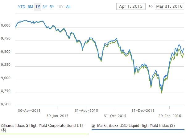 Fondos High Yield
