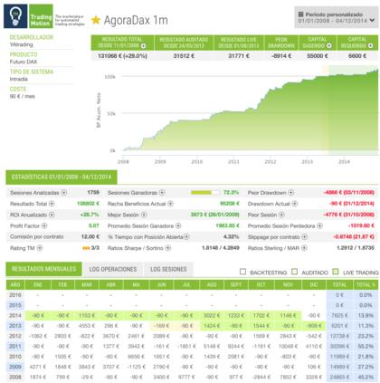 Agora dax sistemas de trading foro