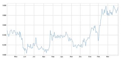 Yen dolar foro