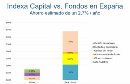 Indexa capital ahorro foro