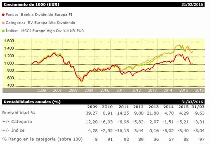 Bankia dividendo europa foro