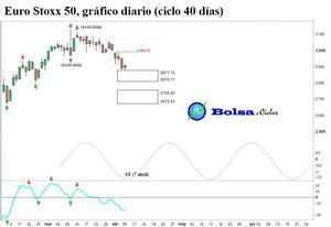 Euro stoxx 50 ciclo 40 dias 06042016 col