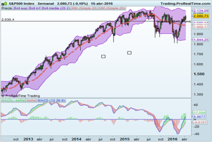 Sp500 15 abr foro