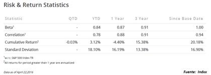 Risk   return statistics foro
